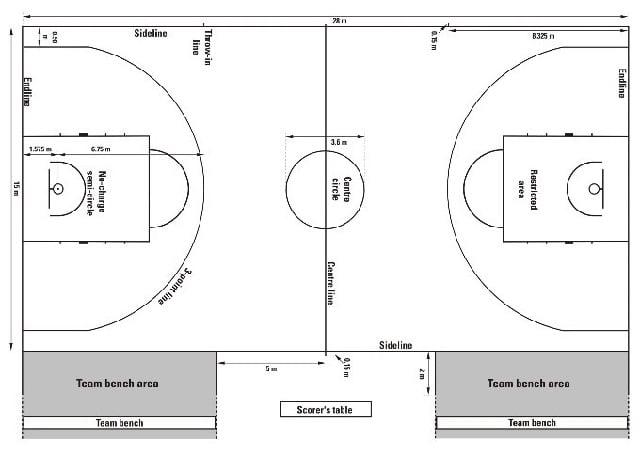 Gambar lapangan bola Basket beserta ukurannya
